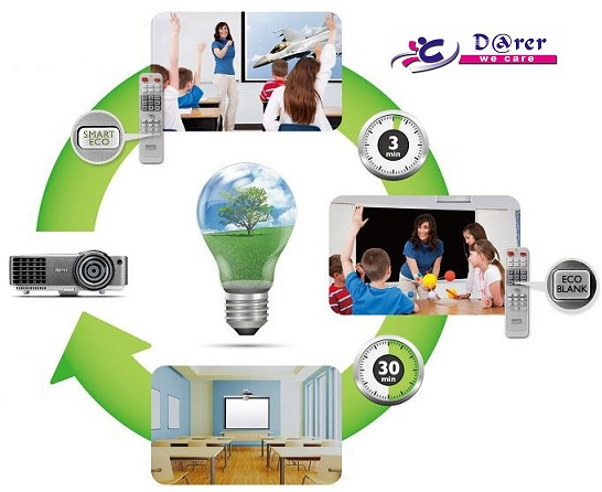 "Tehnologie de top, BenQ SmartEco, Sistemul ""Eco Cycle"""