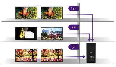 Descriere BenQ Digital Signage PL460
